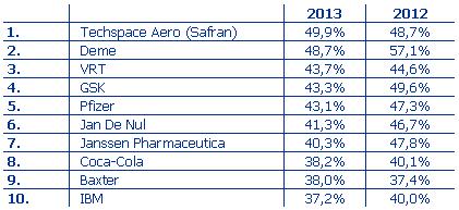 Techspace Aero est l'employeur le plus attractif du pays