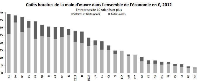 Le coût de le main d'oeuvre belge parmi les plus élevés