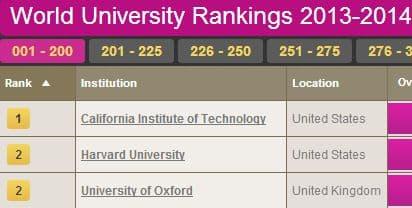 5 universités belges dans le Top 200 mondial